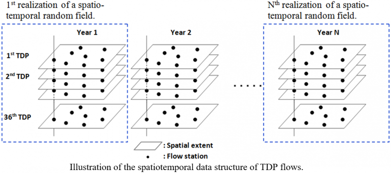 Spatiotemporal Data Structure