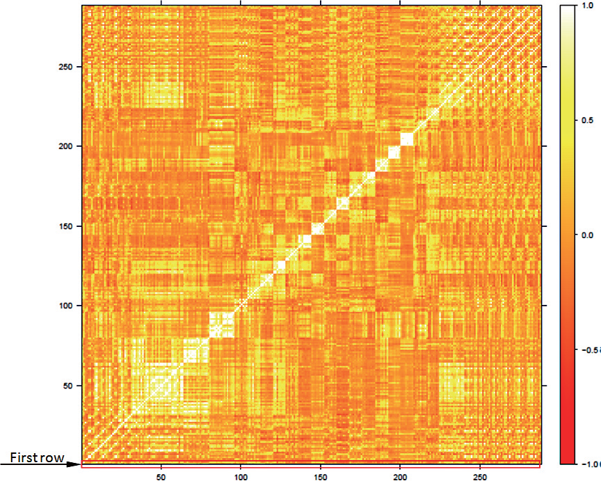 Spatiotemporal Correlation Matrix